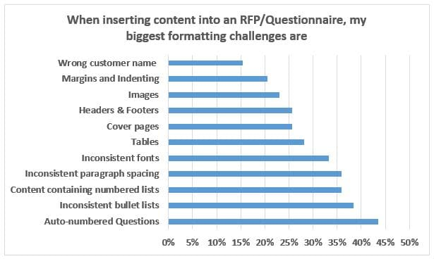 Formatting Challenges facing Proposal Writers